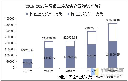 2016-2020年绿茵生态总资产、总负债、营业收入、营业成本及净利润统计                                   图1