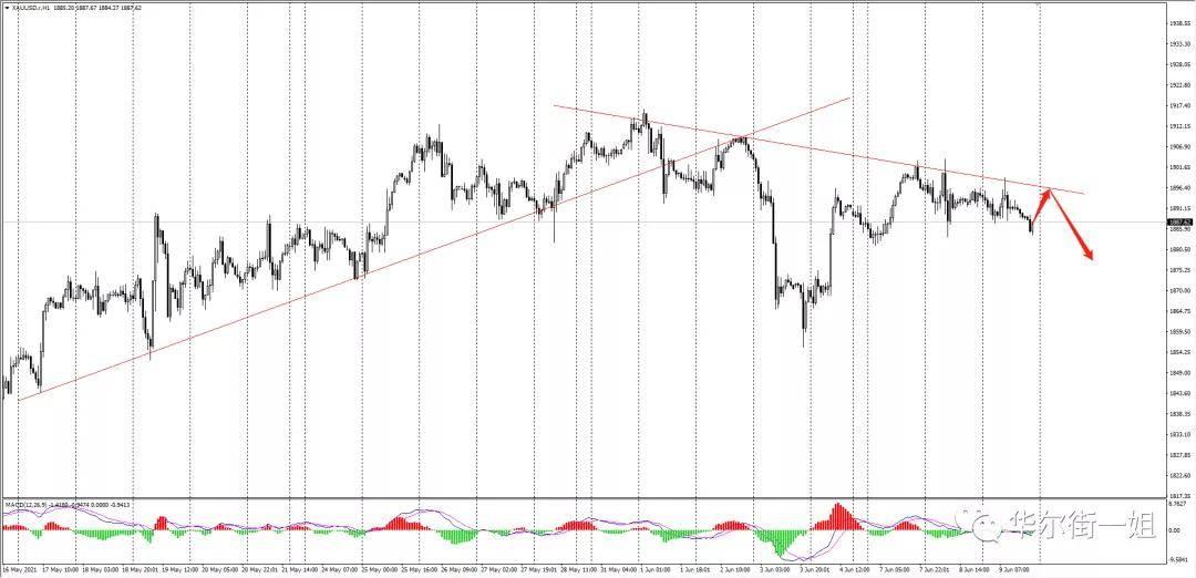 华尔街一姐:黄金站稳1900下方,继续空头;今晚欧洲央行利率决议,谨慎操作!                                   图1