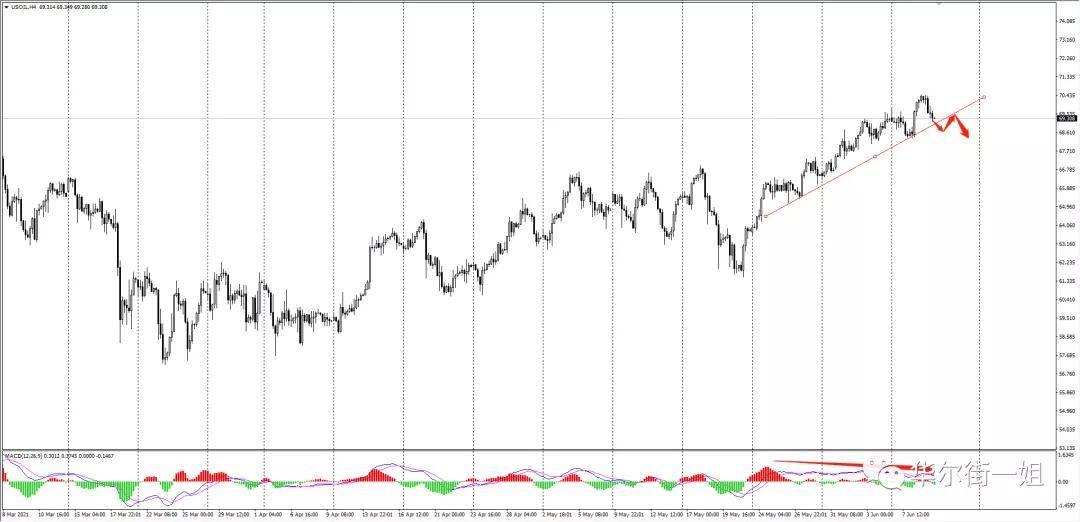 华尔街一姐:黄金站稳1900下方,继续空头;今晚欧洲央行利率决议,谨慎操作!                                   图2