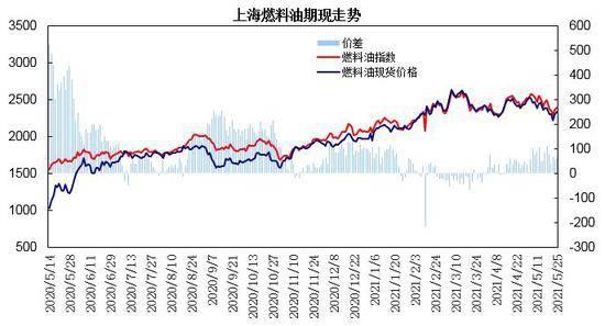山西三立:燃料油:成本驱动震荡上行 低高价差区间运行                                   图3
