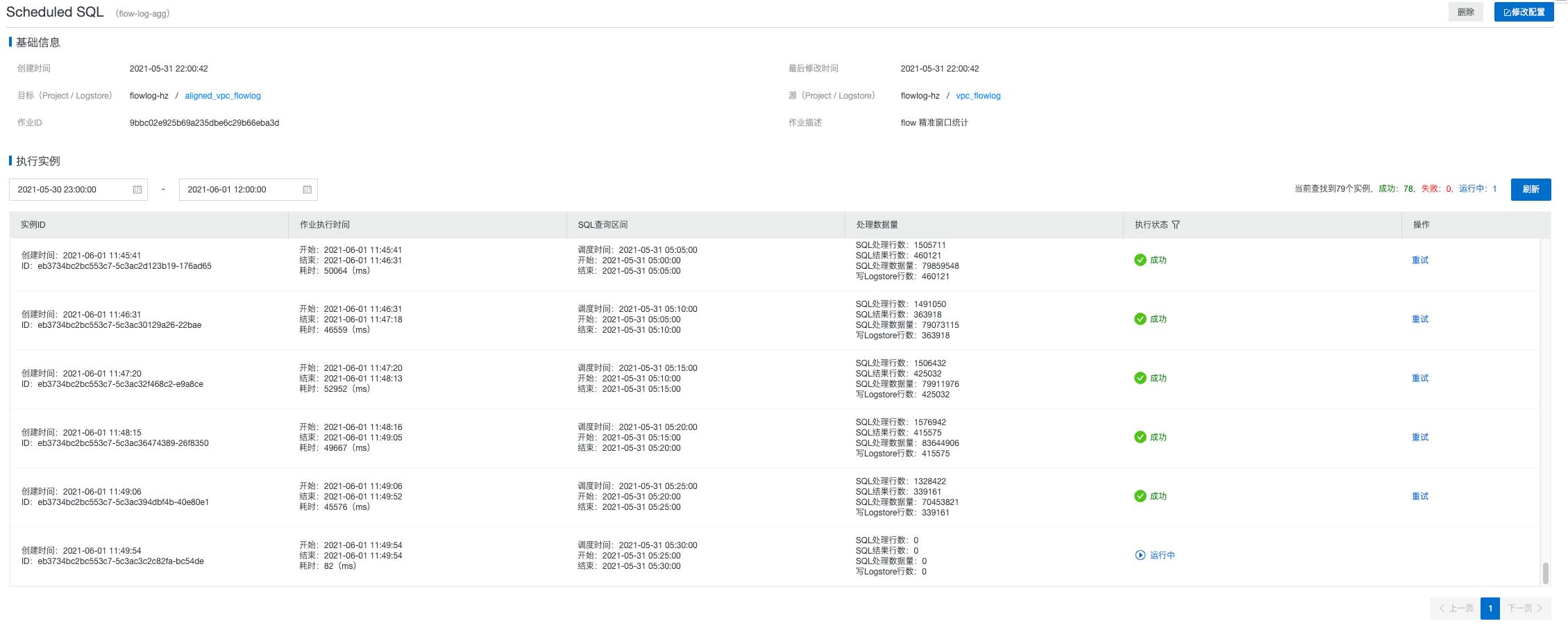基於 Scheduled SQL 對 VPC FlowLog 實現細粒度時間視窗分析