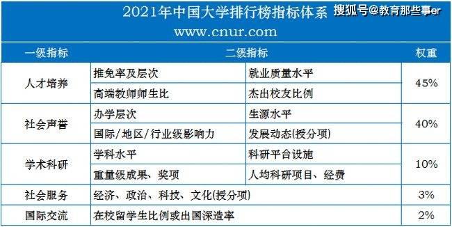 重磅!2021中国大学排行榜,正式发布!