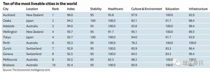 2021全球最宜居城市排名,日本东京、大阪纷纷上榜!