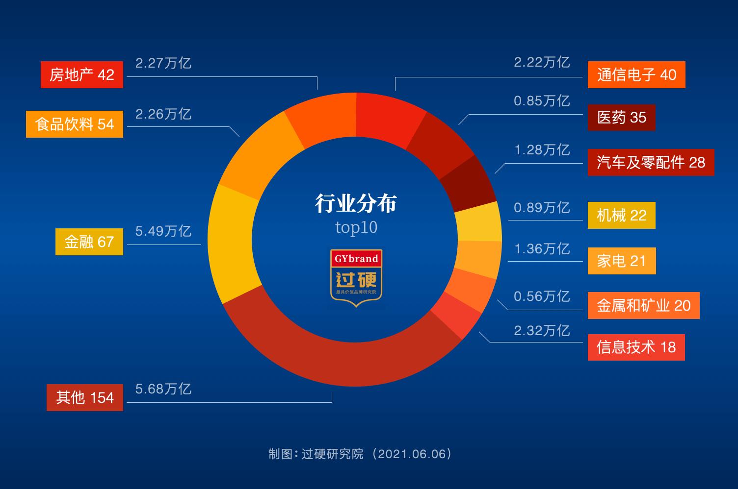 2021中国最具价值品牌所在行业分布