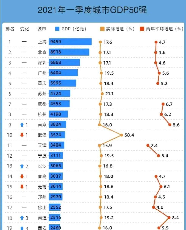 河南一季度各市gdp2021_河南省各城市2021年第一季度城市GDP出炉