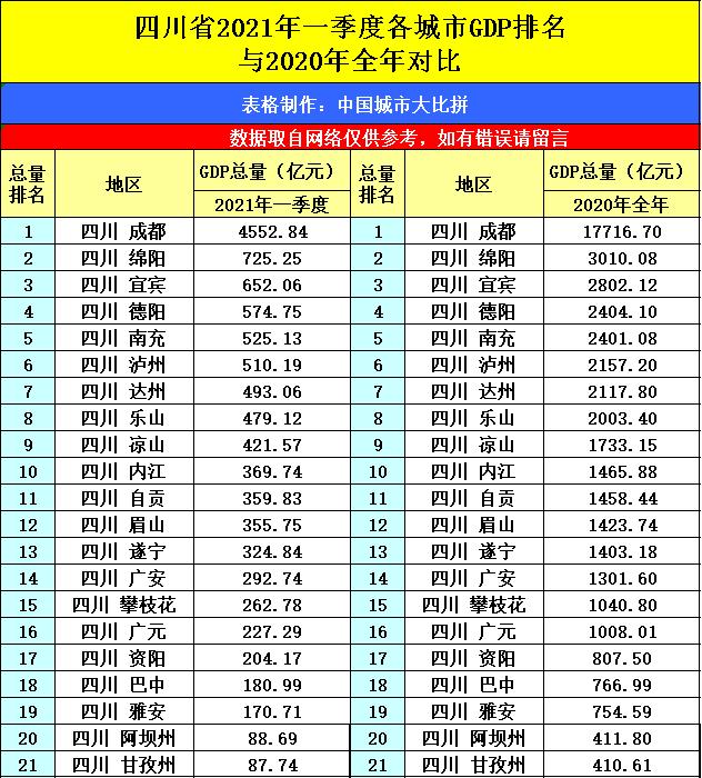 城市2021一季gdp排名_浙江杭州与云南昆明的2021年一季度GDP谁更高
