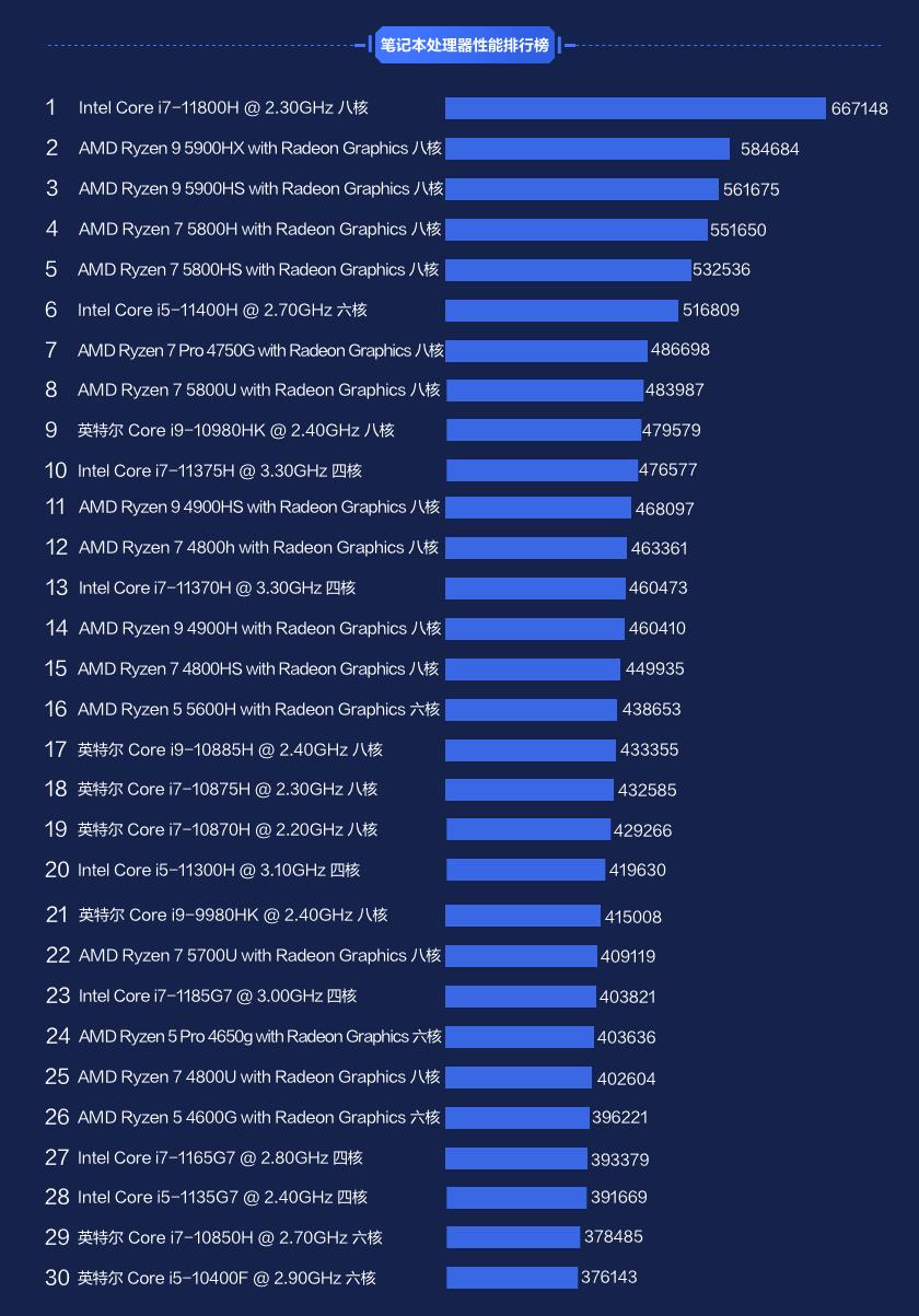 笔记本鲁大师跑分排行_鲁大师上半年PC/笔记本处理器排行:AMD性能凶猛Intel销量称王