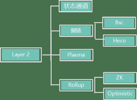 吴说深度:Polygon的发展与未来 它与BSC等有何不同  第1张 吴说深度:Polygon的发展与未来 它与BSC等有何不同 币圈信息