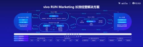 vivo 内容营销直接与用户连接,逐步转化成客户的经营领地