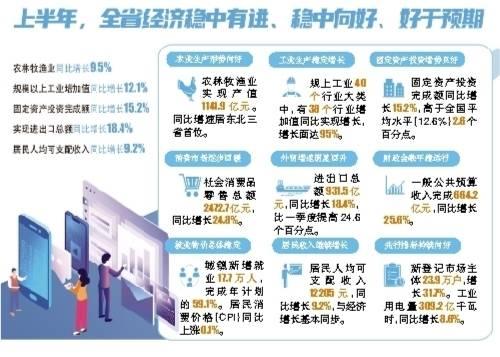 黑龙江的gdp排名_2021年上半年黑龙江各市GDP哈尔滨排名第一大庆名义增速最快