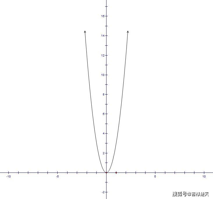 f(sinx+cosx)=2sinxcosx+1,求f(x).