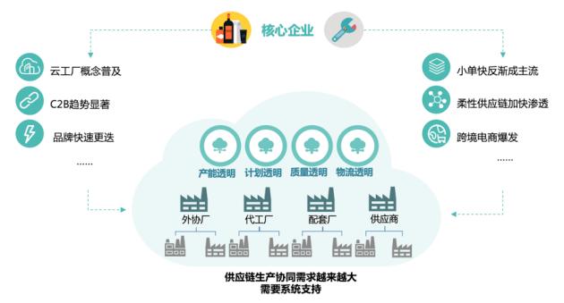 供应链生产协同SaaS公司甄一科技获3000万元Pre-A轮融资