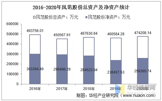 2016-2020年风范股份总资产、营业收入、营业成本、净利润及股本结构统计6j2