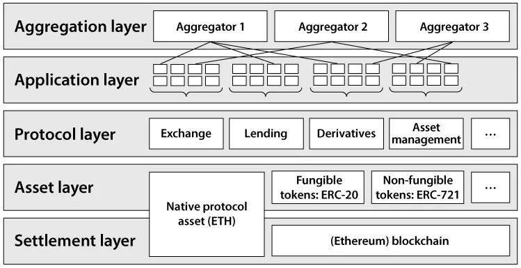如何从0到1,建立DeFi领域的整体性认知  第2张 如何从0到1,建立DeFi领域的整体性认知 币圈信息