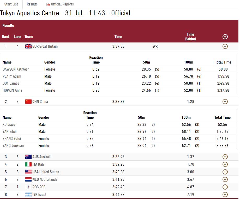 闫子贝落泪深表遗憾!中国队4x100遗憾摘银,比赛详细数据出炉_新濠娱乐登录