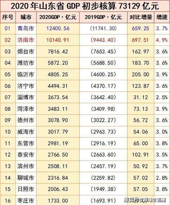 城市gdp比较_深圳2021年上半年GDP的增速放缓的信号:基于城市间的比较