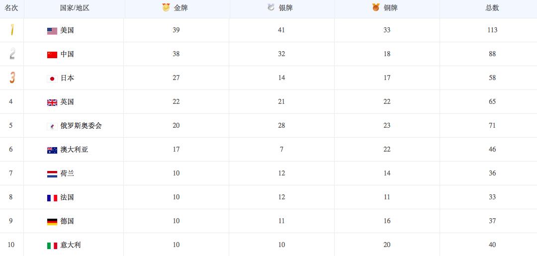 早报 | 中国代表团东京奥运38金收官;易烊千玺成为Keep品牌代言人_酷游官网