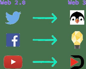 Web3才是互联网本该有的样子  第30张 Web3才是互联网本该有的样子 币圈信息