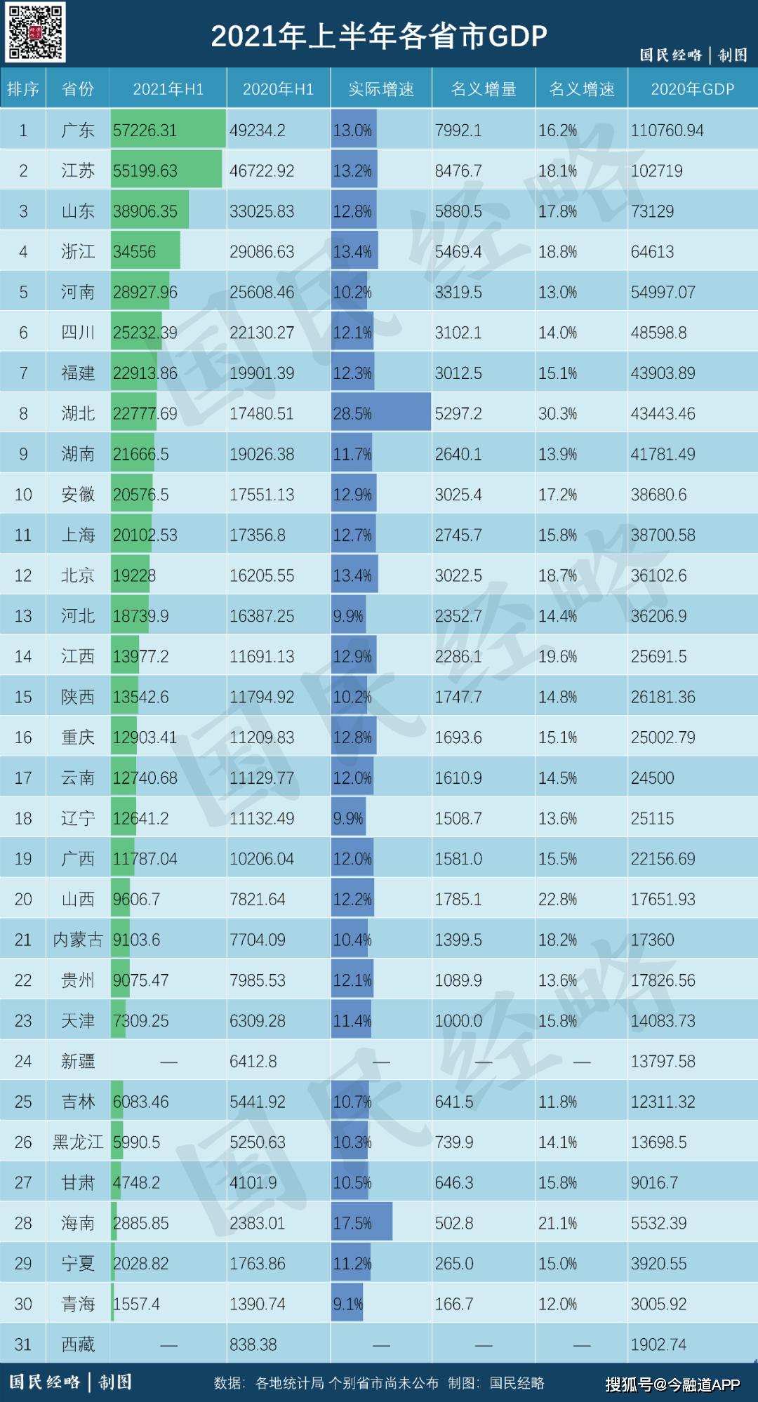 2021全国gdp各城市增量_2021年上半年陕西省各市GDP排名,西安增速降低
