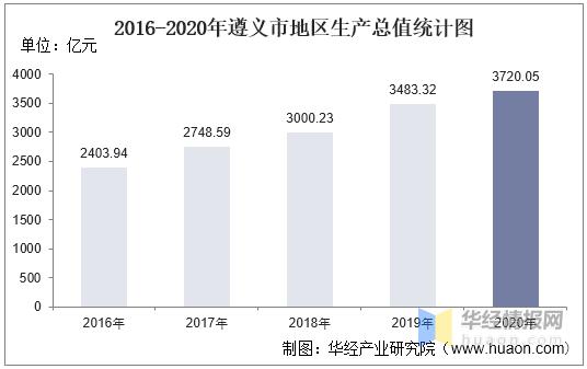 2020遵义市GDP_2016-2020年遵义市地区生产总值、产业结构及人均GDP统计