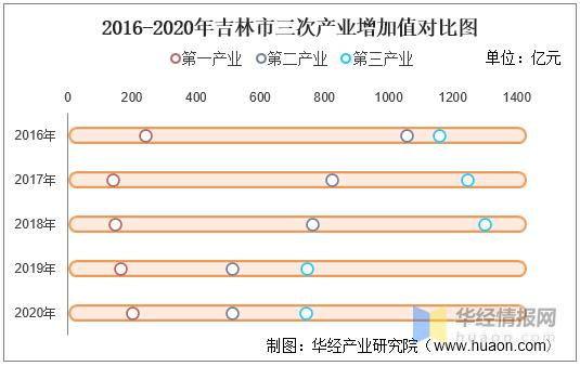 吉林各县gdp_2020年吉林各市州GDP排行榜长春排名第一