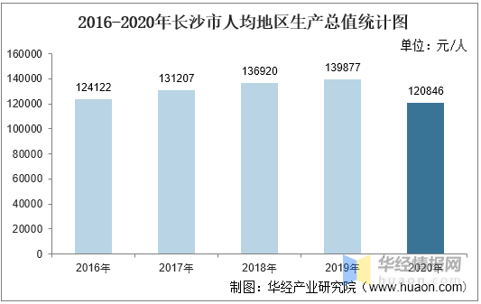 长沙2020gdp_2020年湖南省各市州GDP排行榜:省会长沙市以绝对优势排名第一