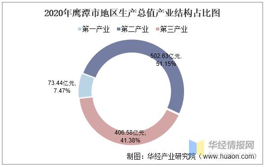 鹰潭人均gdp_2016-2020年鹰潭市地区生产总值、产业结构及人均GDP统计
