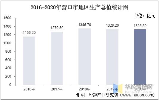 2021年营口gdp_2021年上半年辽宁各城市GDP排名:鞍山形势见好,抚顺增速倒数