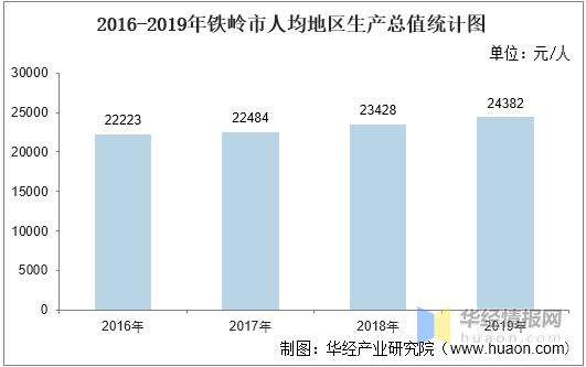 2021年铁岭GDP_2021年上半年辽宁省各城市GDP表现