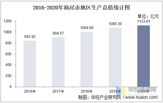 2021汕尾gdp_2021年上半年广东省城市GDP:广州强势、深莞较缓、惠州中山稳定