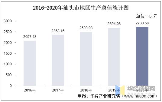 汕头的gdp_2016-2020年汕头市地区生产总值、产业结构及人均GDP统计