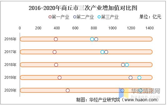 商丘的gdp_2016-2020年商丘市地区生产总值、产业结构及人均GDP统计