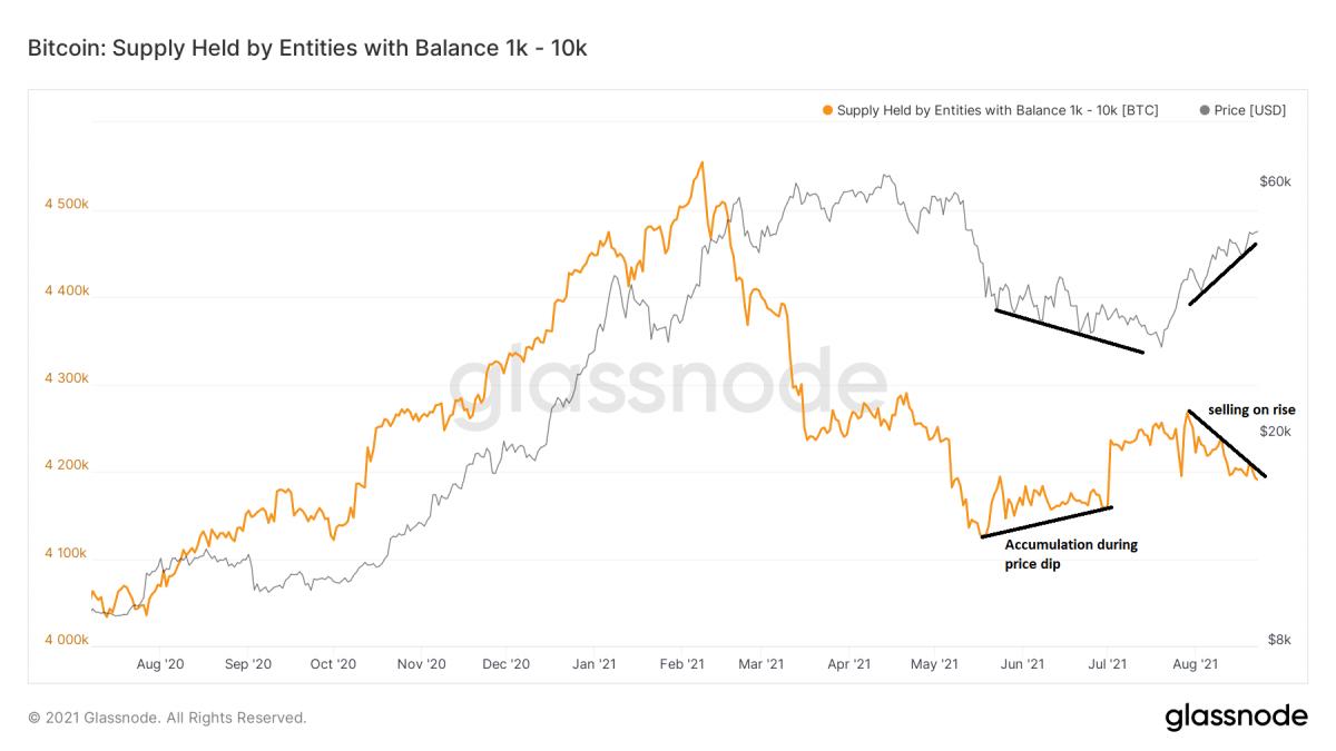 三个原因告诉你比特币为何上涨后劲不足-宏链财经