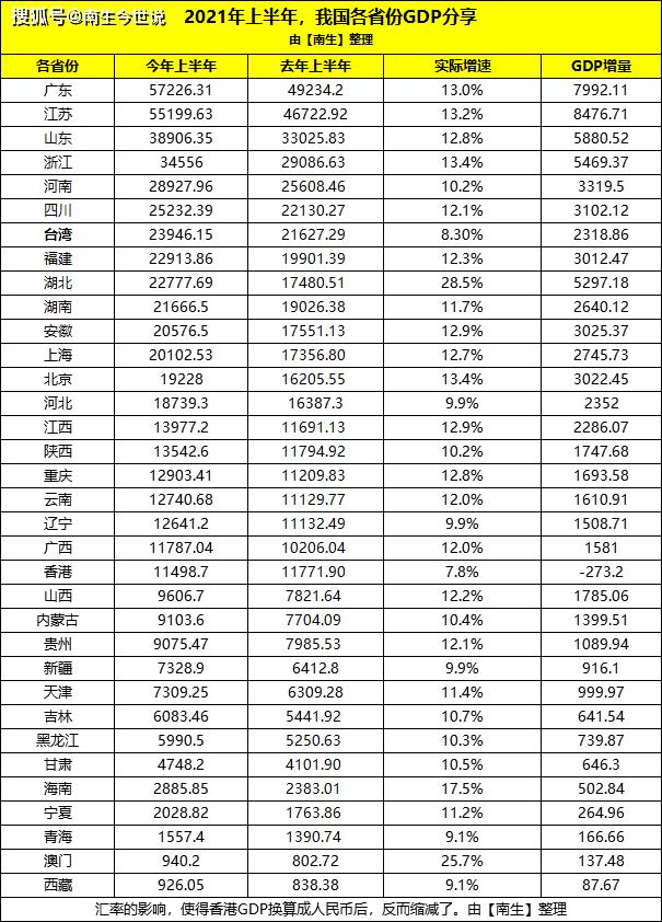 中国各省gdp台湾_一起寻找失踪宝贝_腾讯网