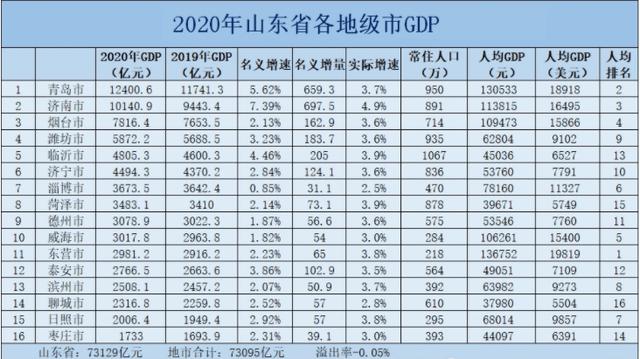 三大经济圈gdp_甘肃确定3大中心城市,引领3个经济区,推动全省一体化发展