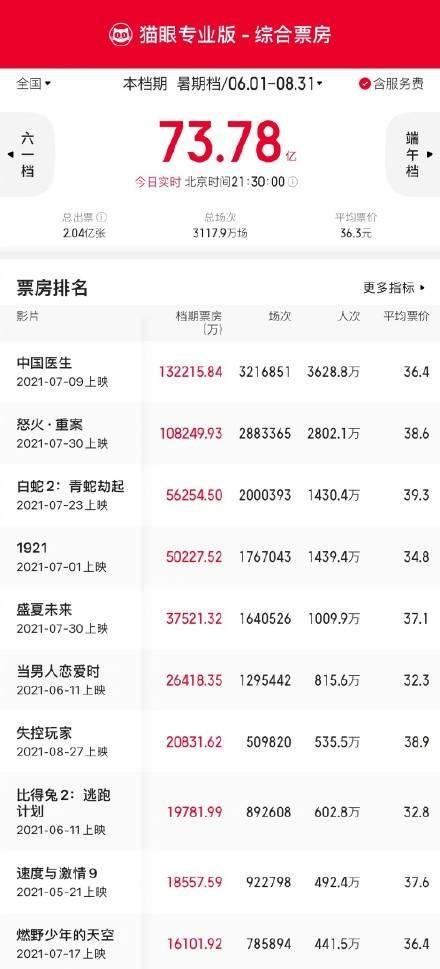 暑期档总票房73.78亿 《白蛇2:青蛇劫起》票房5.62亿,