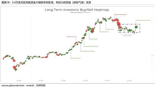 中币(ZB)分析:近期BTC上涨是由于投资者需求增加形成的供应冲击  第18张 中币(ZB)分析:近期BTC上涨是由于投资者需求增加形成的供应冲击 币圈信息