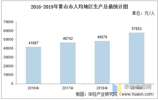 安徽黄山gdp_2016-2020年黄山市地区生产总值、产业结构及人均GDP统计
