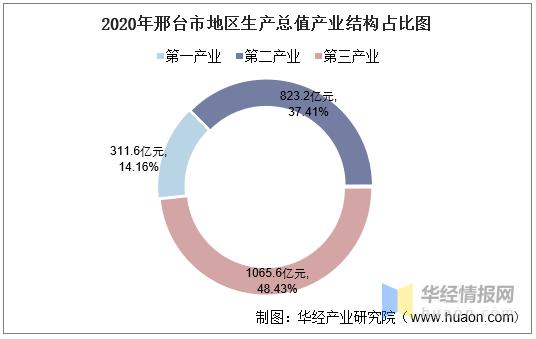 邢台gdp2020年_2016 2020年邢台市地区生产总值 产业结构及人均GDP统计