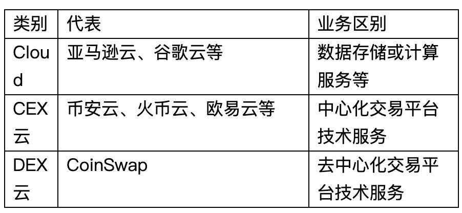 10分钟读懂CoinSwap.io:有前景的Dex新物种  第2张 10分钟读懂CoinSwap.io:有前景的Dex新物种 币圈信息