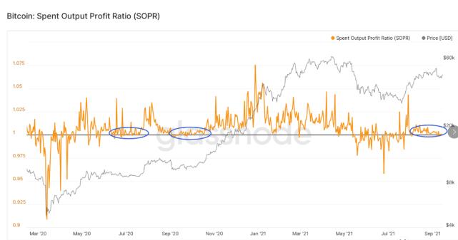 中币(ZB)分析:SOPR指标反映市场看涨情绪十分坚定,长期投资者继续囤币待涨  第2张 中币(ZB)分析:SOPR指标反映市场看涨情绪十分坚定,长期投资者继续囤币待涨 币圈信息