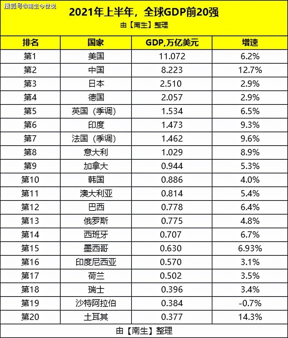 上半年,瑞士GDP升至全球第18,澳大利亚升至第11,俄罗斯和土耳其等国下滑了|