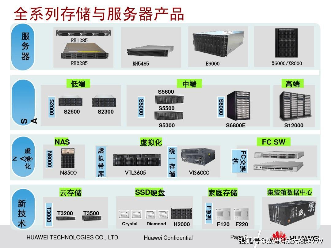 cdn服务器是什么全球十大服务器巨头营收曝光!这家国产黑马逆袭第一:华为营收大跌