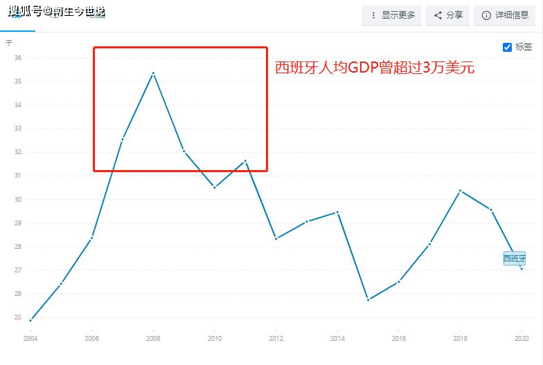 西班牙1987年人均gdp_1993年时,西班牙GDP总量比中国高出646亿美元,现在又是怎样