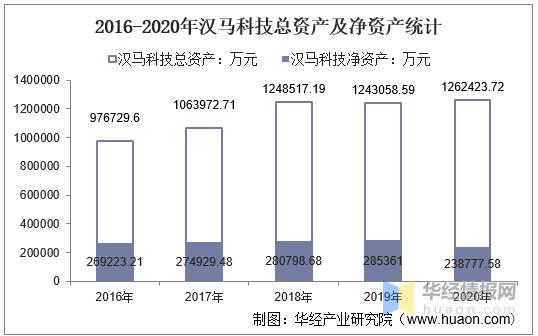 2016-2020年汉马科技总资产、总负债、营业收入、营业成本及净利润统计