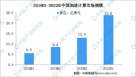 国内vpsIDC:2021年上半年中国加速计算服务器市场规模同比增长851%