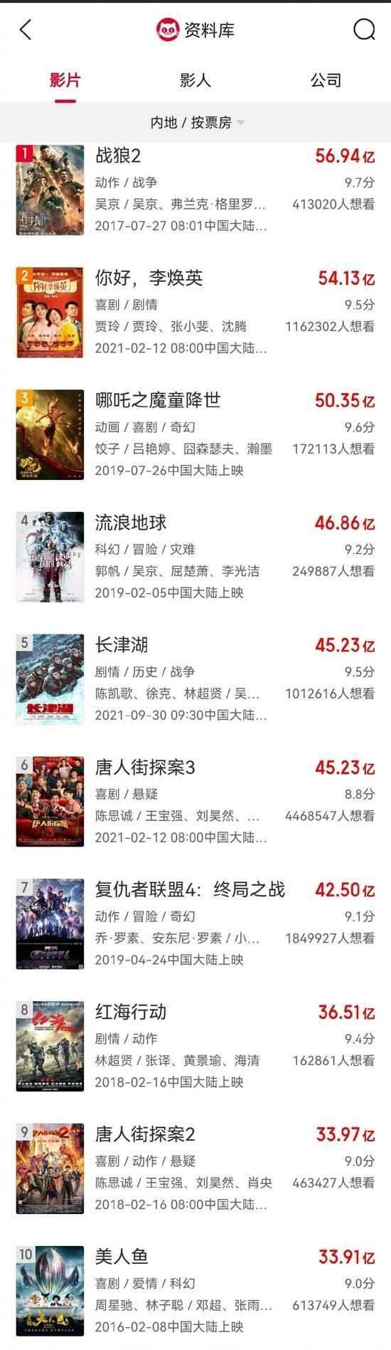 正式超过《唐人街探案3》 《长津湖》累计票房超45亿
