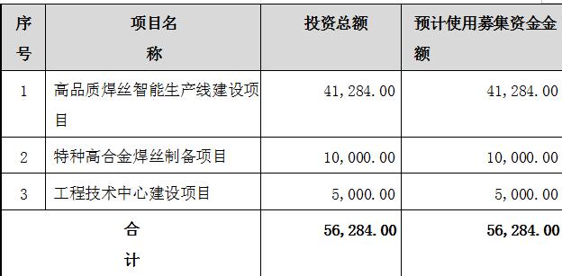 哈焊华通重组疑云 子公司商誉减值两千万 股权低价转让猫腻