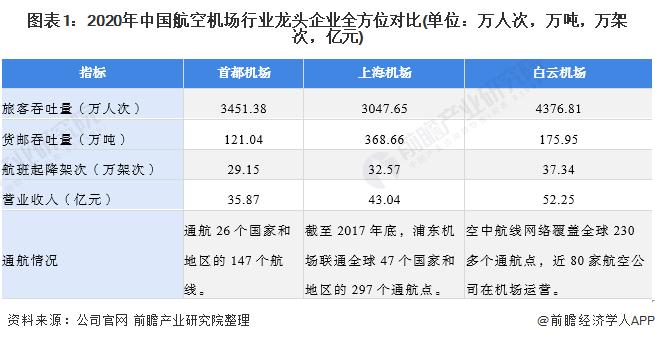 干货!2021年中国航空机场行业龙头企业分析――上海浦东国际机场