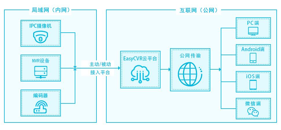 原創             EasyCVR級聯后下級設備IP變化上級